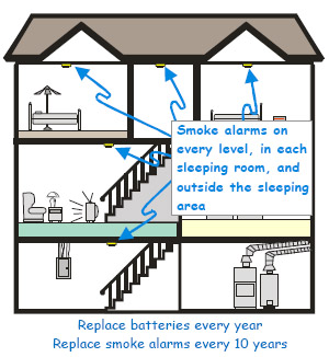Always Put Smoke Alarms Where You Will Be Able To Hear Them Throughout The Home Particularly When Are Asleep Or Doors Closed